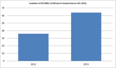 ISO50001_Ire