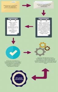 ISO 22000 Process