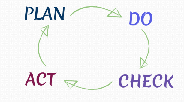 PDCA Cycle1