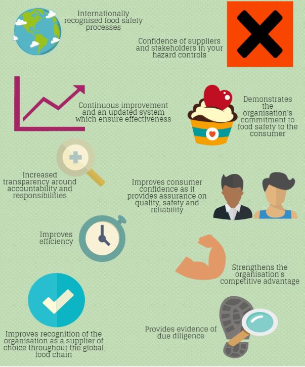 Benefits of ISO 22000