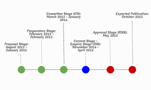 ISO 14001 Timeline