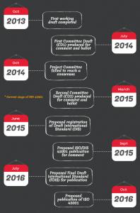 ISO 45001 Timeline