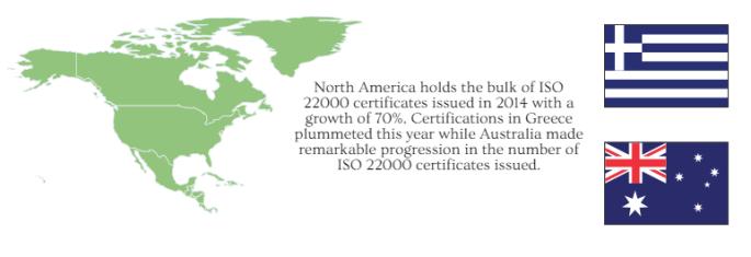 ISO Survey - ISO 22000