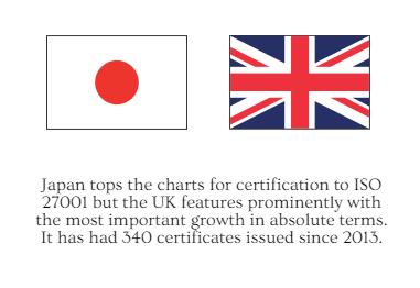 ISO Survey - ISO 27001