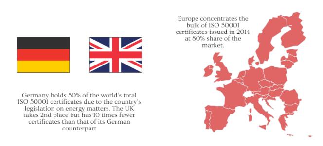 ISO Survey ISO 50001