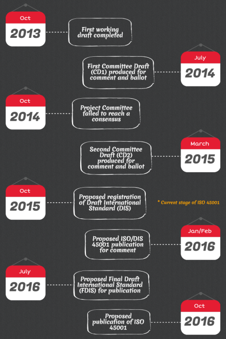 ISO 45001 Timeline