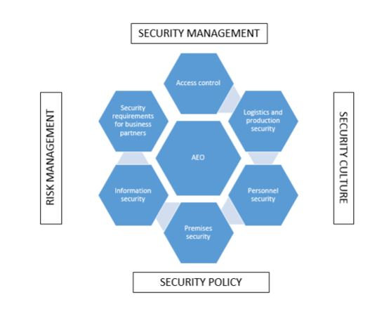 Relationship between AEO and Corporate Security