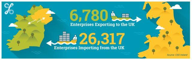 Imports and Exports Ireland & UK CSO October 2018